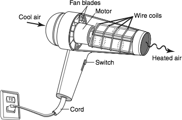 How Do Hairdryers Work on dryer diagram