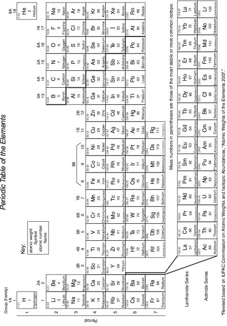 444x635 - Periodic Table Full